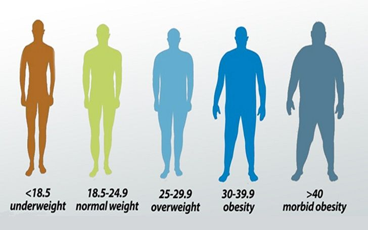 BMI shows a person's height to weight ratio and tells them more about their weight.